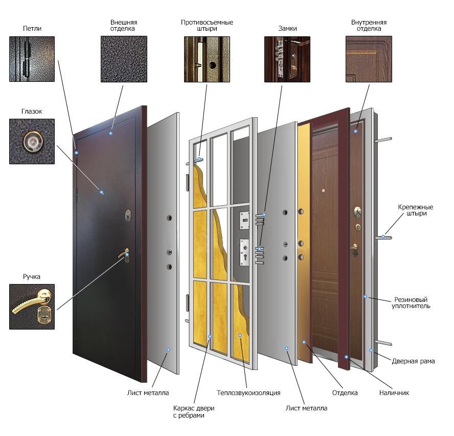 сколько листов металла во входной металлической двери
